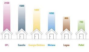 gruppo termico risparmio atteso sui costi combustibile confronto con altre fonti