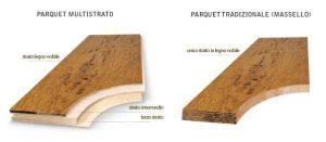 Sistema parquet: la lavorazione. Tradizionale o prefinito